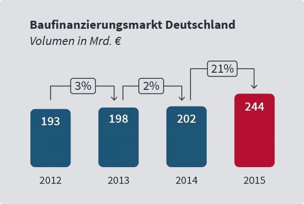 Quelle: Bundesbank-Statistik SUD231, Wohnungsbaukredite an private Haushalte, inkl. Anschlussfinanzierungen