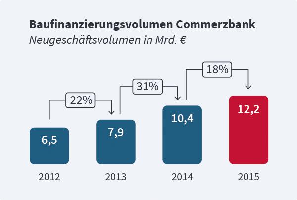 Baufinanzierung Commerzbank