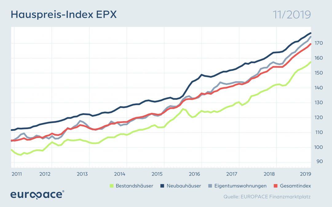 Europace Hauspreisindex November 2019