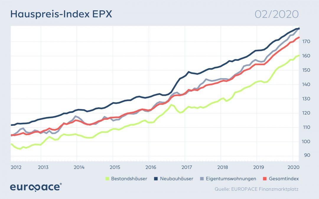 Europace Hauspreis-Index EPX: Eigentumswohnungen überholen erstmals Neubauten