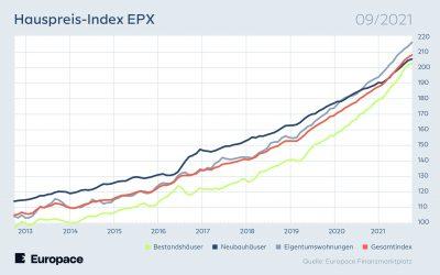 Europace Hauspreis-Index: Die Immobilienpreise steigen weiterhin nur leicht